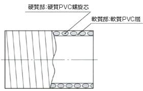 サクションホースGM2【構造】