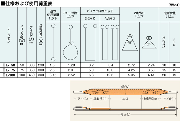 仕様及び使用荷重表