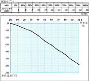 メレッターの凍結温度表